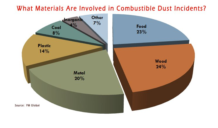 What Materials Are Involved in Combustible Dust Incidents   graphic