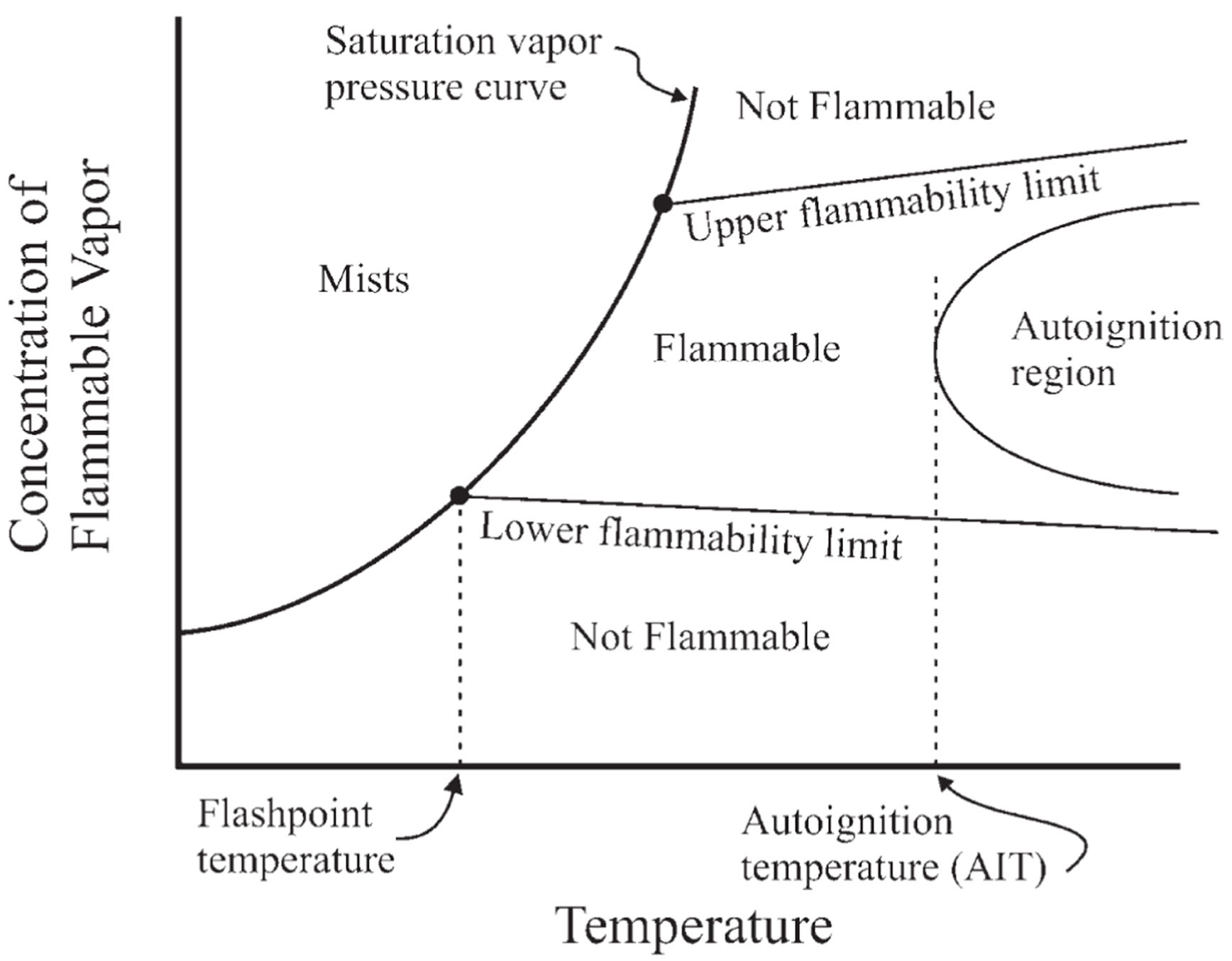 Temperature effects on a Combustible Mixture