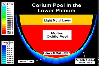 Corium Pool