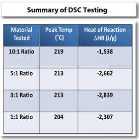 differential scanning calorimetry tests