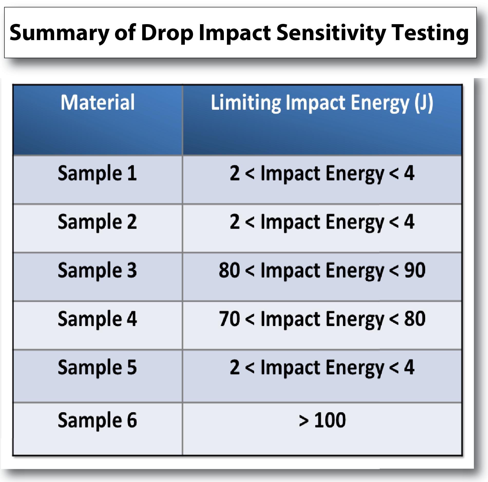drop impact sensitivity testing