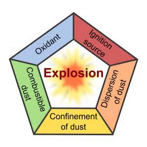 Dust Pentagon   from OSHA