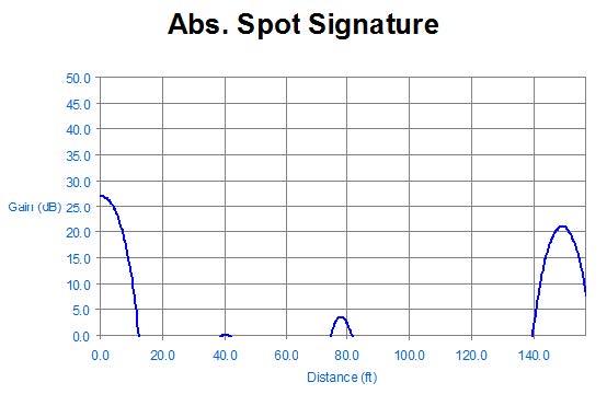 LIRA Signature Plot – Thermal Damage Identification