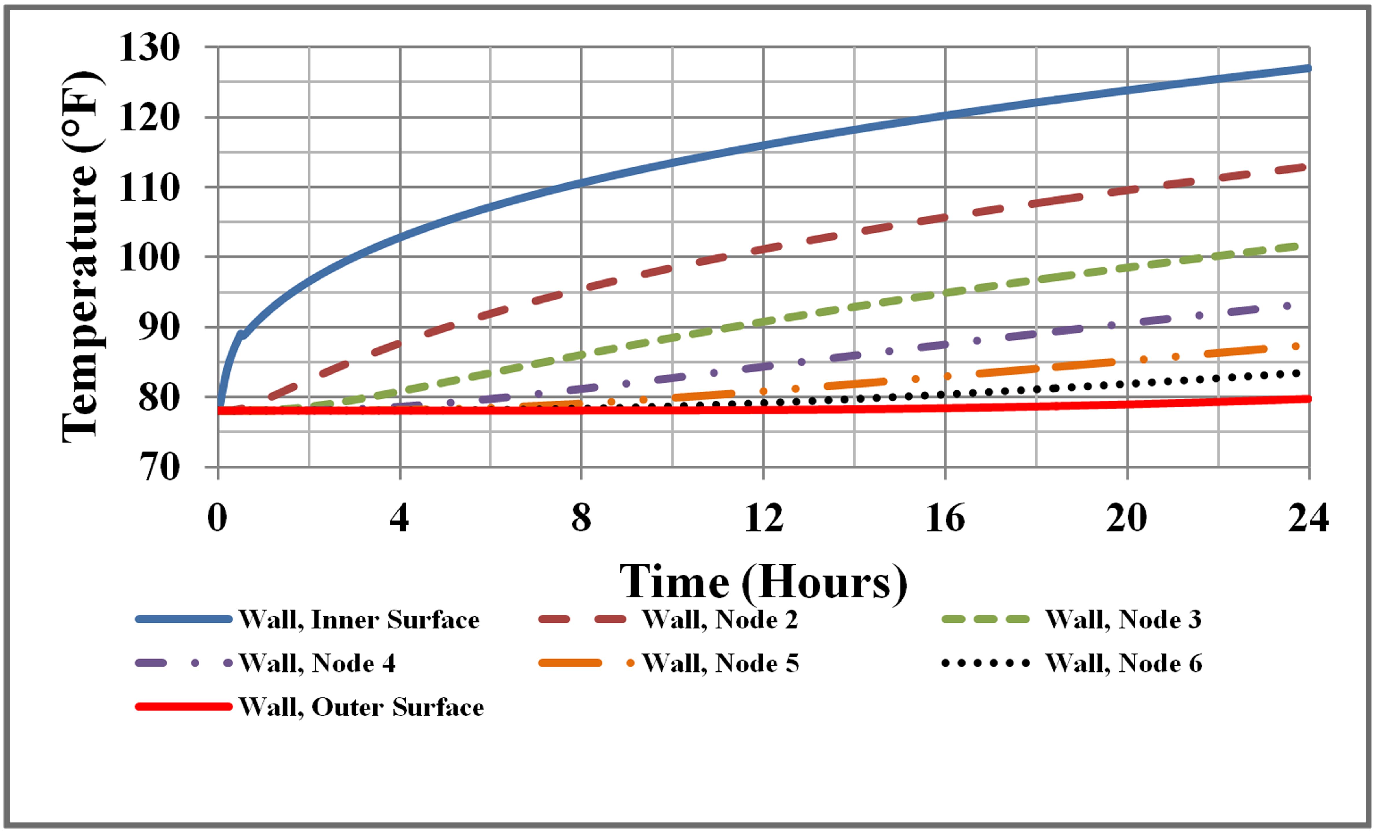 Figure 2: FATE Temperature Penetration through Large Structural Heat Sink