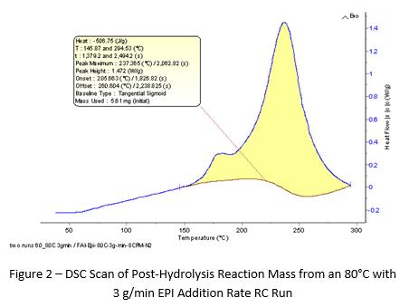 DSC scan of post-hydrolysis reaction mass