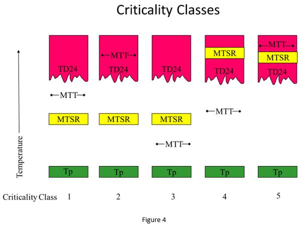 criticality classes