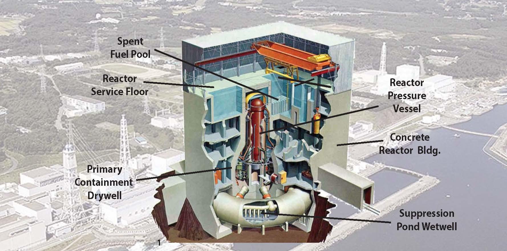 Fukushima severe accident management probabilistic risk assessment