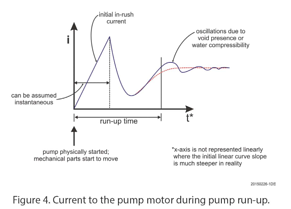Current to the pump motor during run-up