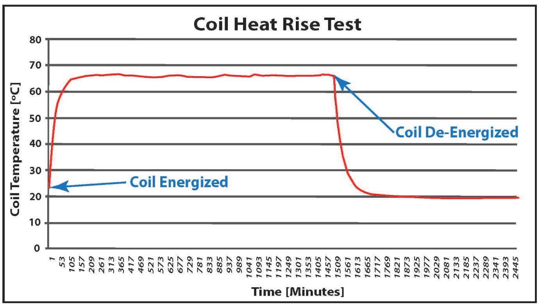 Case Study-Coil Heat Rise at FAI