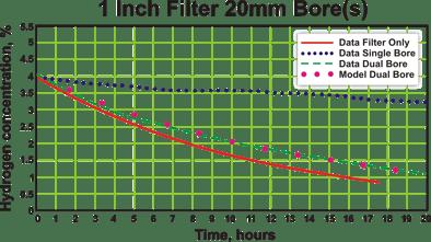 Experimental Results & Model Predictions