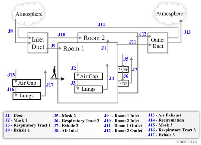 Figure 1 Multi-region model for airborne virus transmission