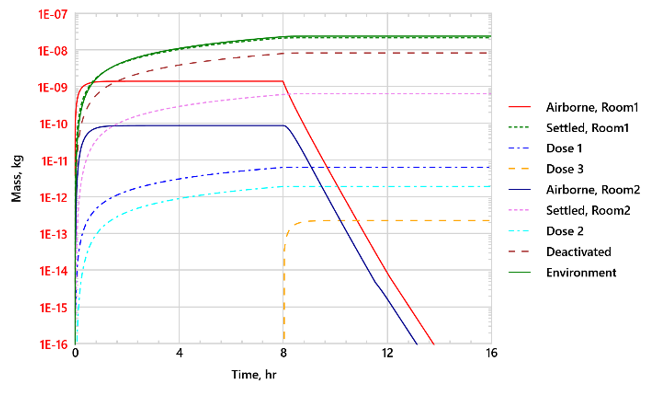 Figure 2 Time history of aerosol mass distribution for Case 2