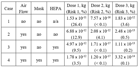 Table 1 Summary of dose and infection risk results