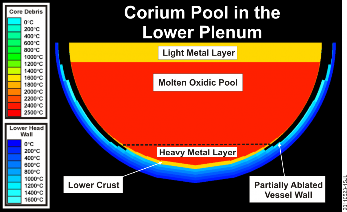 Corium Pool Modeling in the Lower Plenum-1.png