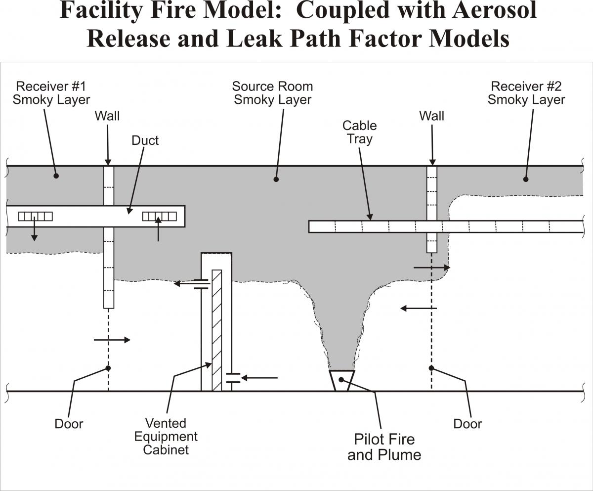 FATE Facility Fire Model