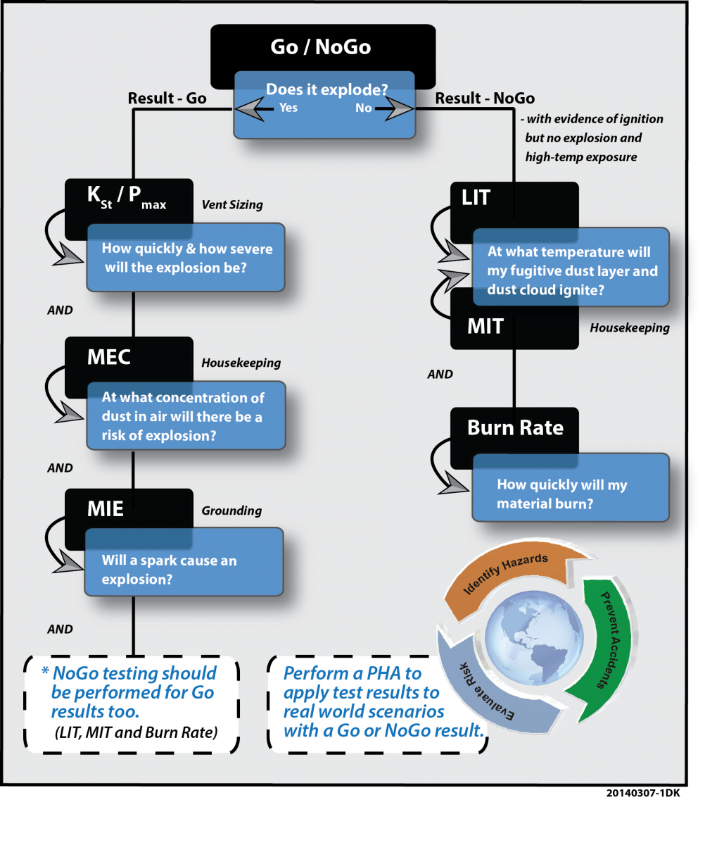 Flow Chart Combustible Dust Testing