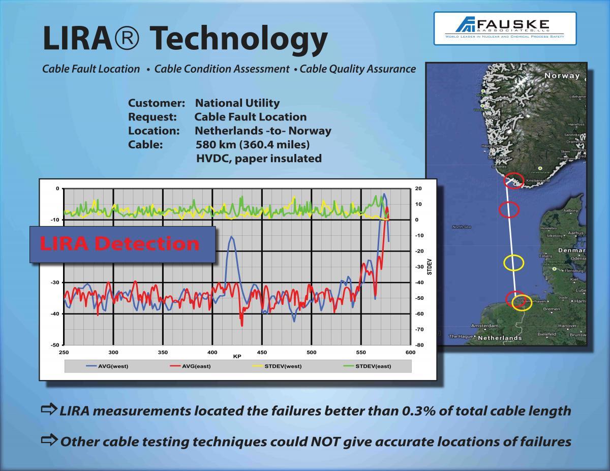 Lira Technology