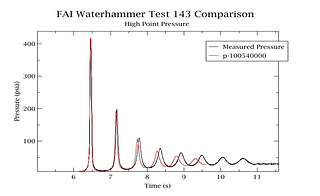 Waterhammer Test