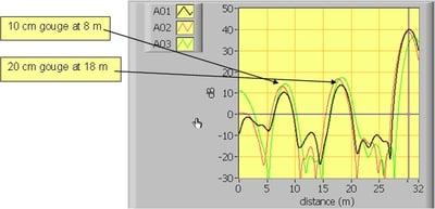 Fig6-LIRA_Signature_Plot_-_Mech_Stressed_Cable