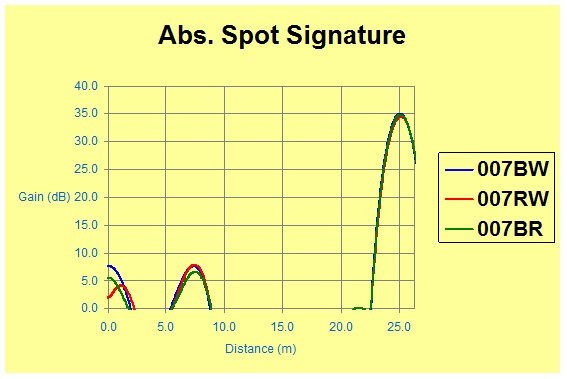 Fig7-LIRA_Signature_plot_-_localized_gamma_radiation_stressed_cable
