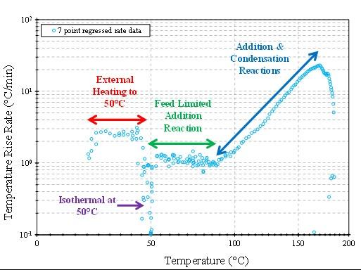 Figure 2-1 Figure 2: Temperature Rise Rate vs. Temperature for the VSP2 Phenol Formaldehyde Reaction
