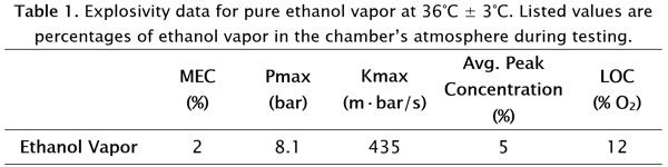 Explosivity data for pure ethanol vapor