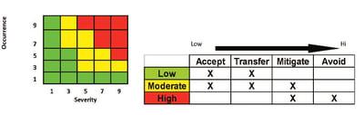 Maintenance Optimization Modeling