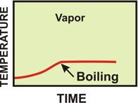 Temp - Time Reaction