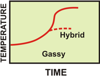 Reaction temperature rise can be controlled by venting