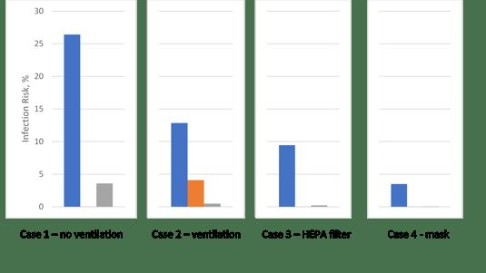 Figure 3 Infection risk (blue: Dose 1, orange: Dose 2, grey: Dose 3)