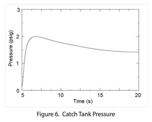 catch-tank-pressure