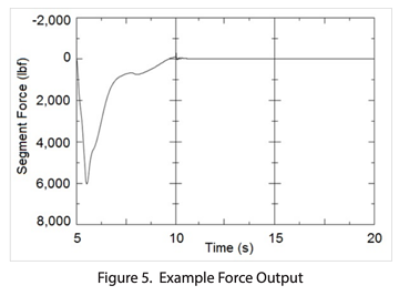 example-force-output