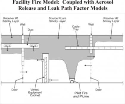 Facility Fire Model Coupled with Aerosol Release and Leak Path Factor Models