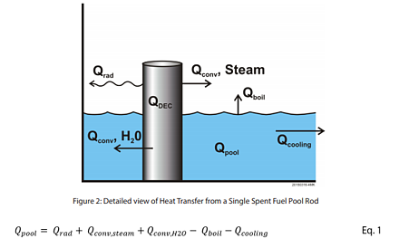 Detailed view of Heat Transfer from a Single Spent Fuel Pool Rod