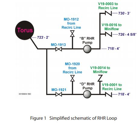 simplified-schematic-of-rhr-loop