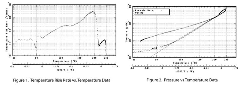 temperature-rise-rate-data
