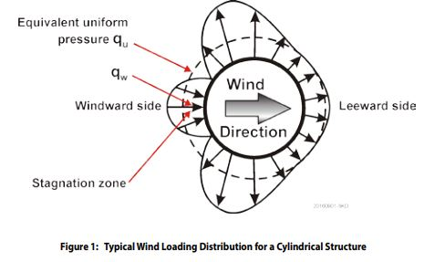 typical-cing-loading-distribution-for-a-cylindrical-structure