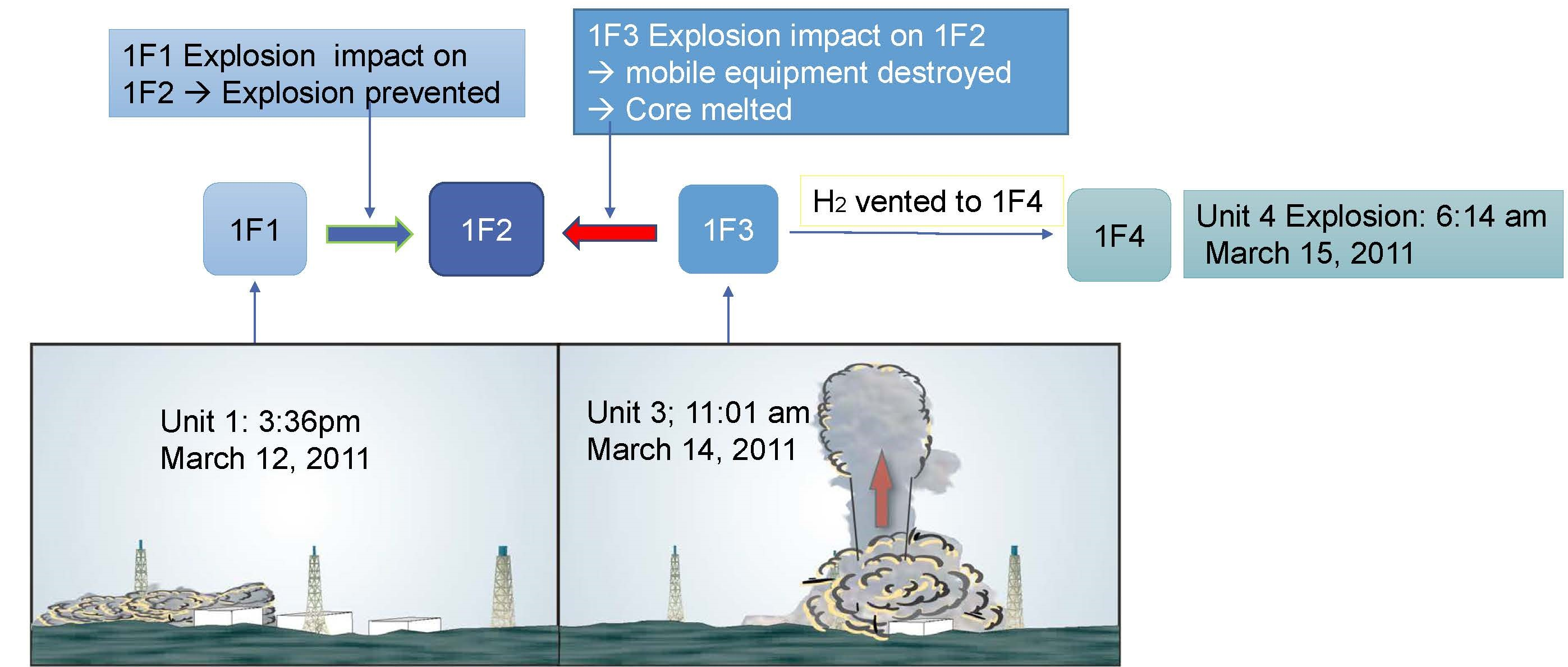 fukushima explosion illustration