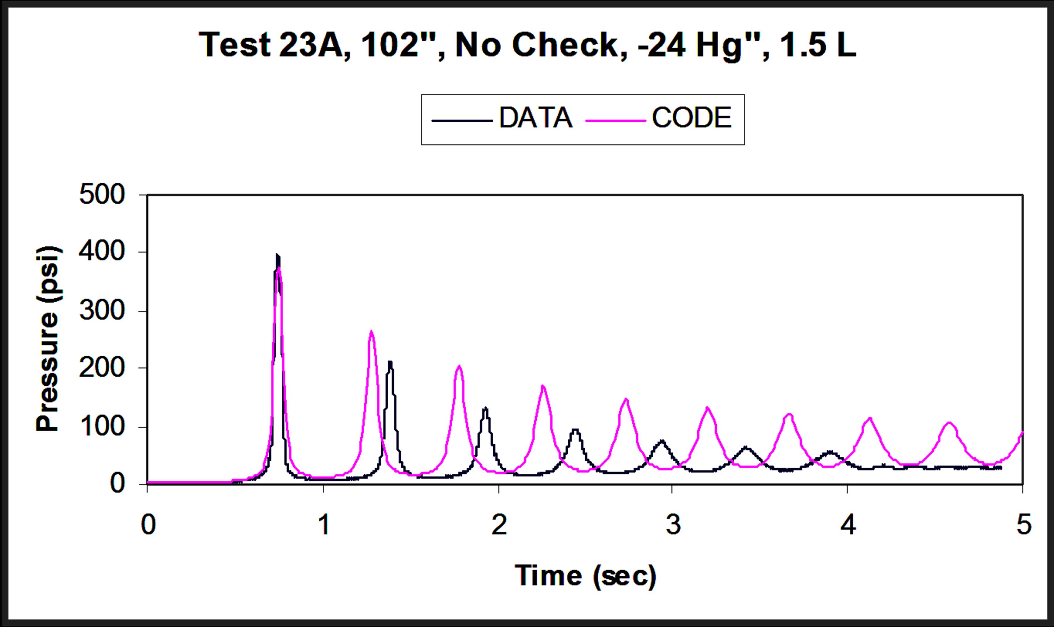 Non-Condensable Gas-Water Waterhammer Analysis