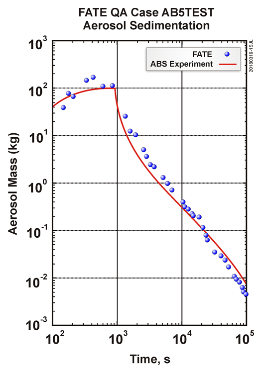 Figure 1 Comparison of FATE Aerosol Results with AB5 Experimental Data