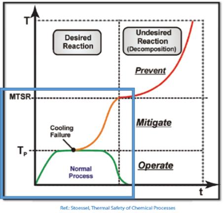 Reaction Calorimetry
